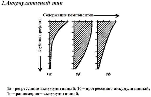 Рис. 11 Аккумулятивный профиль