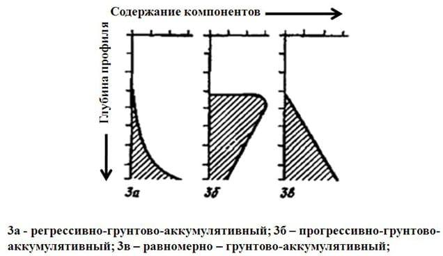 Рис. 13 Грунтово-аккумулятивный профиль